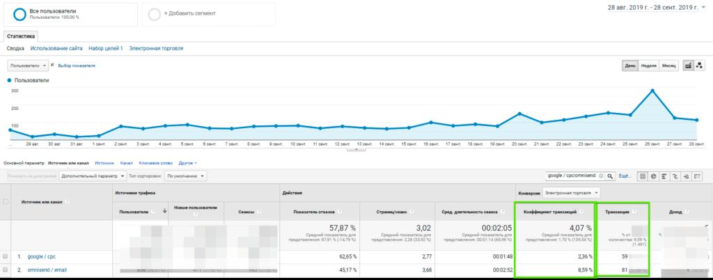сравнение контекстной рекламы и email маркетинга